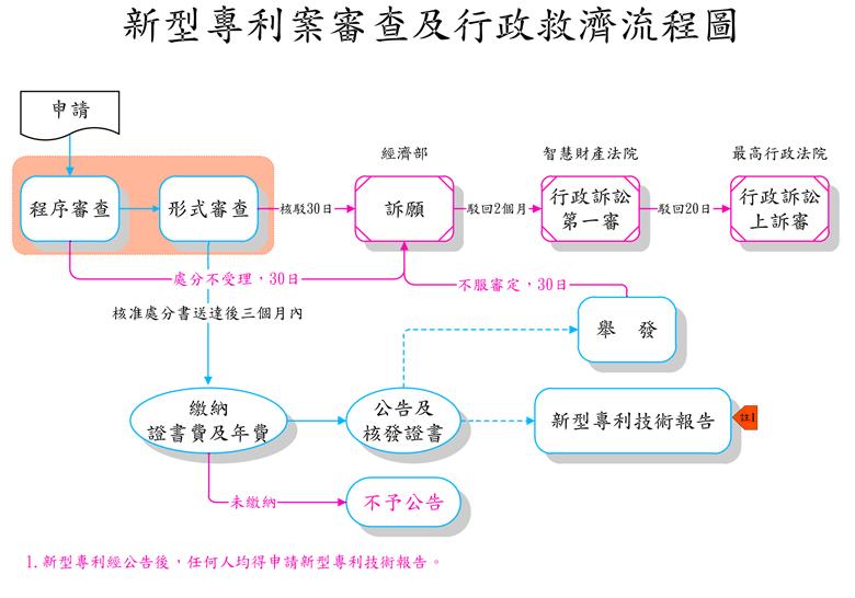 专利申请流程表图片